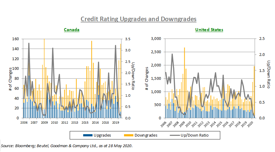 This chart shows that since the pandemic crisis started in February 2020, we have seen a significant number of credit-rating downgrades by all four of the major credit-rating agencies in Canada and the U.S
